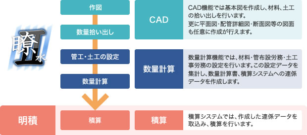 CAD数量計算システム 瞭水|自治...